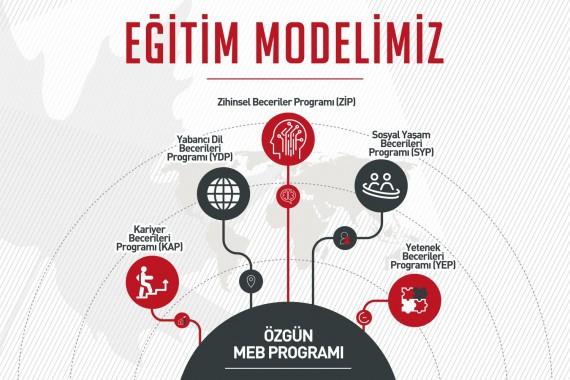 Eğitim Modeli